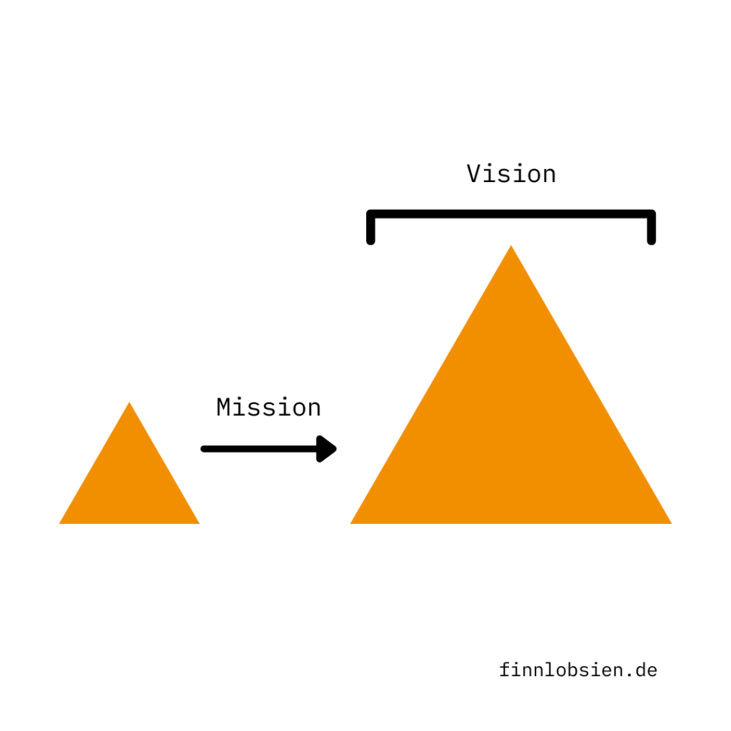 Startup Mission
