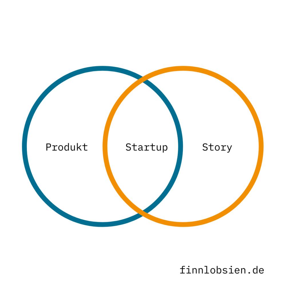 Startup MarketingStrategie